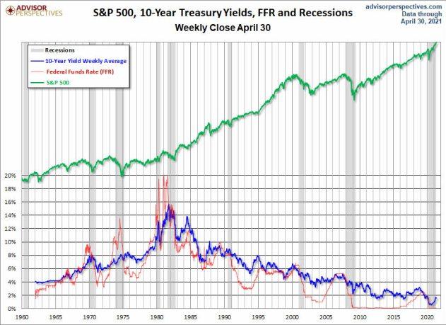 bolsa-bonos-y-tipos-abril-2021% - Estos gráficos tenemos que entenderlos todos
