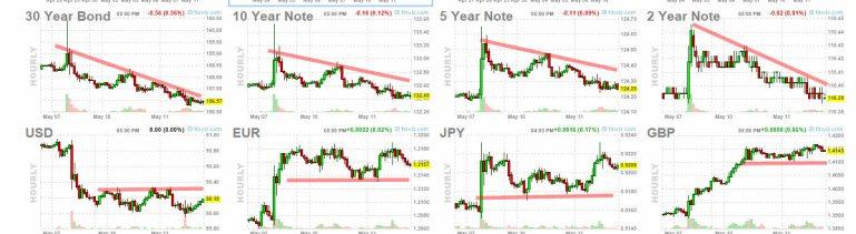 bonos-y-forex-12-mayo% - En las últimas horas hubo tregua bajista
