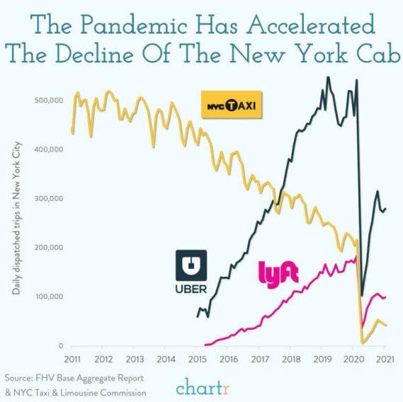 caida-del-tax-en-nueva-york% - ¿Es el Taxi en NY  la señal mundial del ocaso de un gremio?