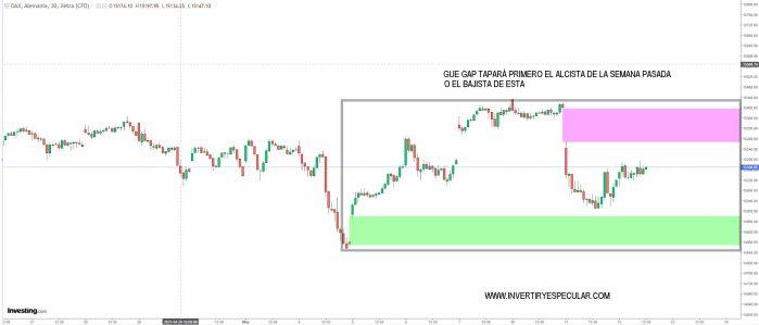 dax-12-mayo-2021% - ¿Qué gap tapará primero el DAX?