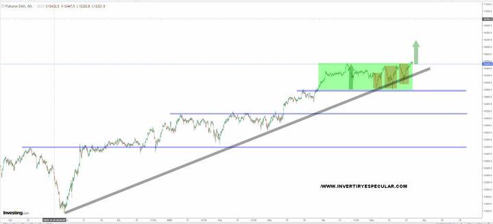 dax-25-mayho-2021% - Dax pese a los sustos de mayo está en máximos