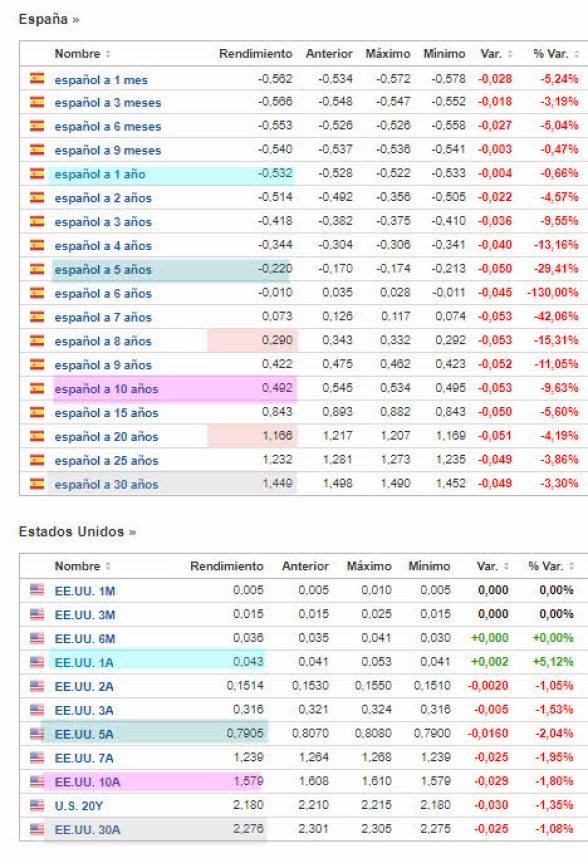 deuda-publica-espana-vs-eeuu-25-mayo% - El disparate de la Deuda pública España vs la de  EEUU
