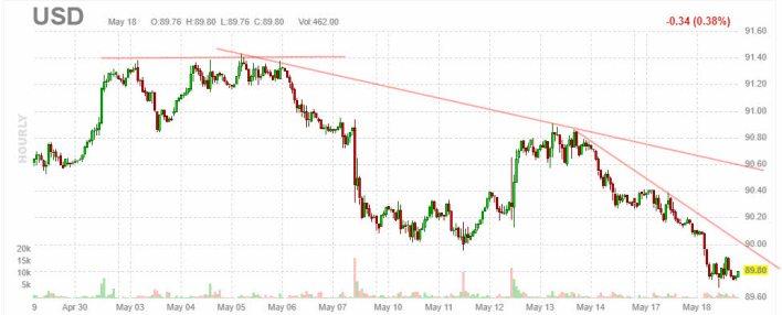 dolar-19-mayo-2021% - La abuela Yellen la volvió a montar