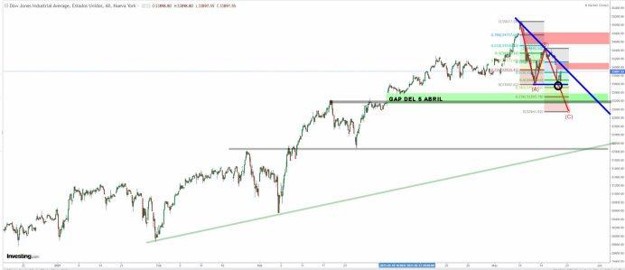 dow-jones-20-maho-2021% - Cómo le cuesta corregir a Wall Street