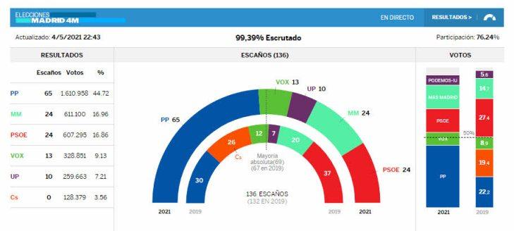 elecciones-madrid% - Elecciones Madrid gana Ayuso y sorpaso de Mas Madrid al PSOE
