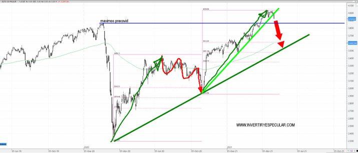 euro-stoxx-5-mayo-2021% - ¿Qué esperar a la baja del Euro Stoxx 50?