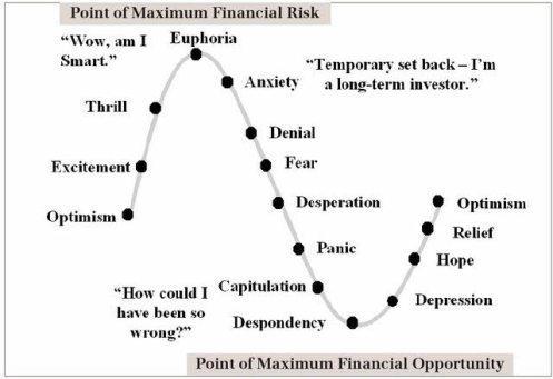 evolucion-del-sentimiento% - ¿Sabrías situar el sentimiento del mercado, del invesor y especulador en estos gráficos?