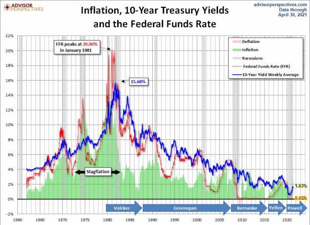 inflacion-bonos-y-tipos-ultimas-decadas% - Estos gráficos tenemos que entenderlos todos