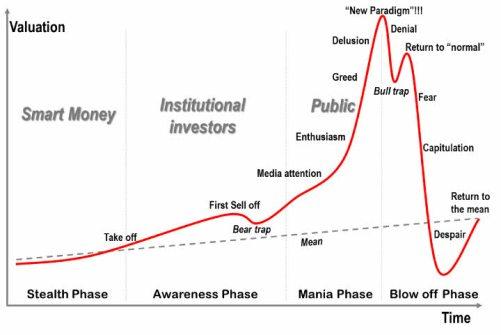pautas-de-sentmiiento% - ¿Sabrías situar el sentimiento del mercado, del invesor y especulador en estos gráficos?