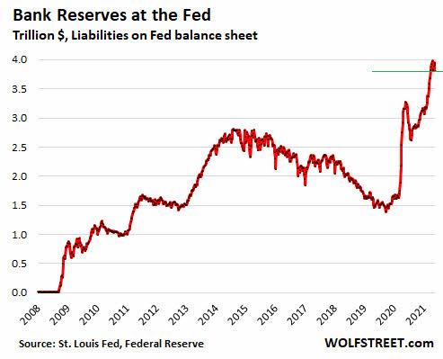 reservas-bancarias-en-la-fed% - El verdadero por qué del desbordamiento de la Inflación en EEUU