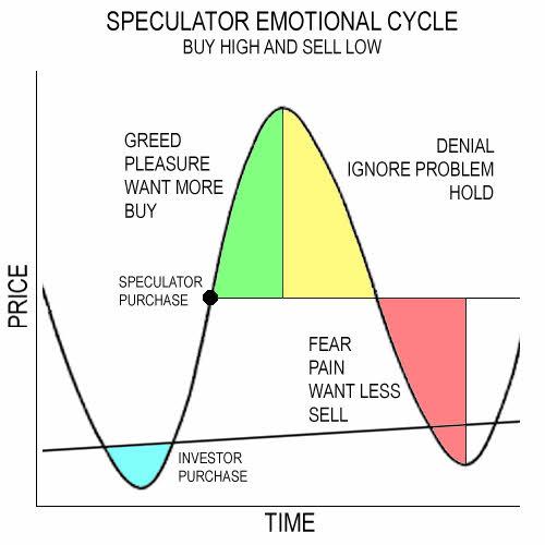 sentimiento-del-especulador% - ¿Sabrías situar el sentimiento del mercado, del invesor y especulador en estos gráficos?