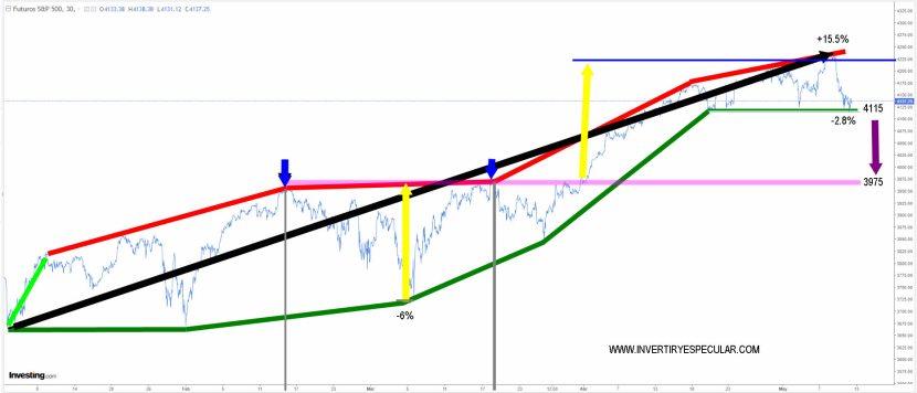 sp500-12-mayo-2021% - Estableciendo niveles sp500  entre el análisis técnico y las manos fuertes