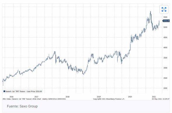 tecnologia-china-saxo-bank% - Buenas perspectivas para la RV China