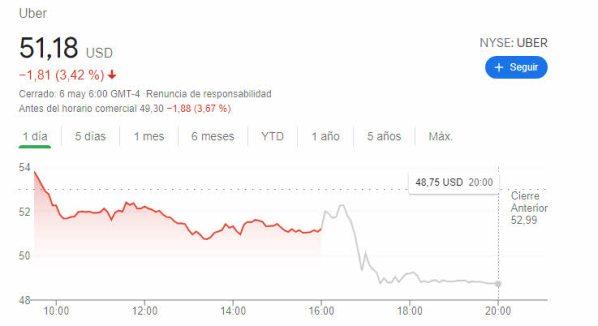 uber-after-hours% - Pese a reducir pérdidas el mercado castigó a UBER