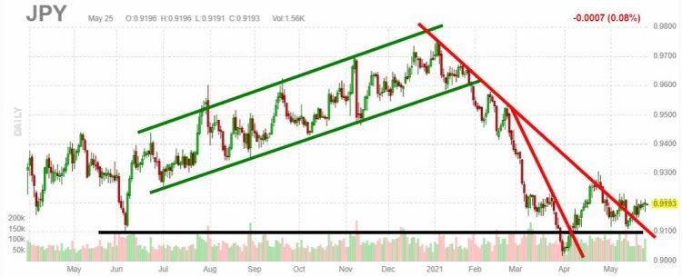 yen-26-mayo-2021% - Vistazo a Japón a través del Nikkei y el Yen