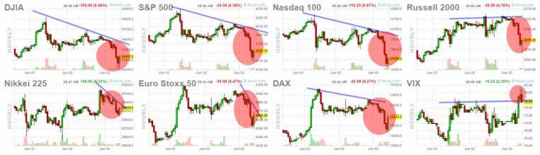 3-junio-apertura-wall-st% - Esperamos una salida bajista hoy en Wall Street