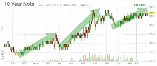 3-junio-bono-10% - Estaba muy claro, la FED tiene que empezar a drenar sus cargados balances de activos