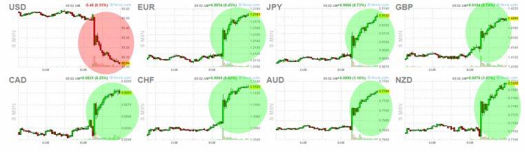 4-junio-forex% - Reacciones de activos tras el dato empleo USA