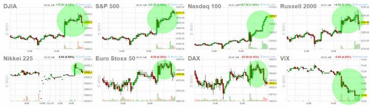 4-junio-postadato% - Reacciones de activos tras el dato empleo USA