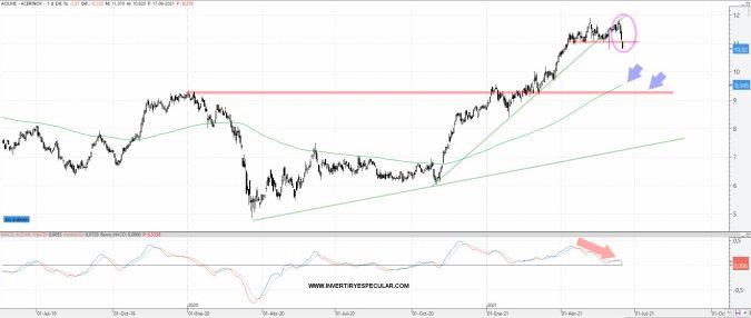 ACERINOX-18-JUNIO-2021% - Nippon Steel vende sobre la mitad  de sus  Acerinox