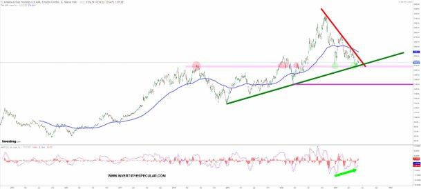 ALIBABA-9-JUNIO-2021% - Alibaba tiene que confirmar polaridad positiva