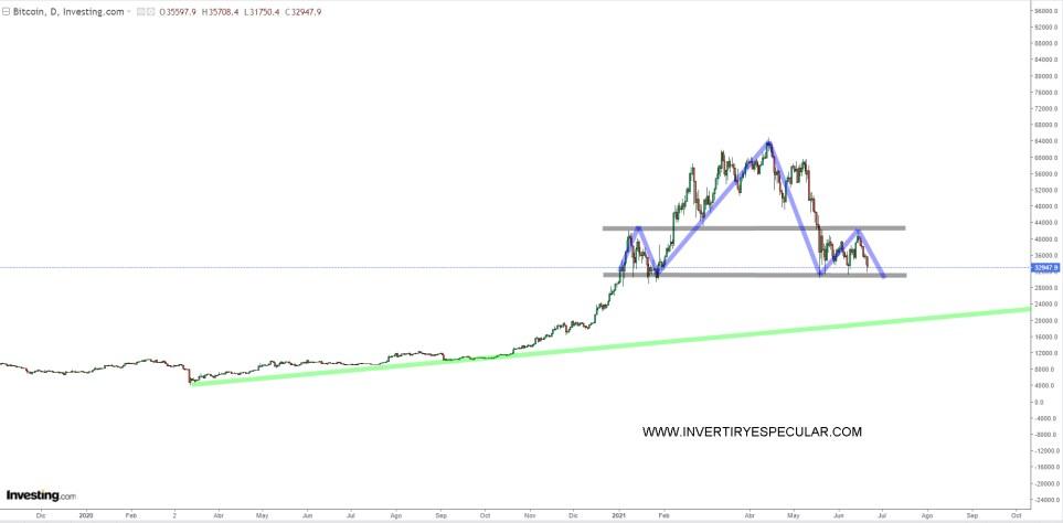 BITCOIN-21-JUNIO-2021% - El par bitcoin dólar parece el castillo de Drácula