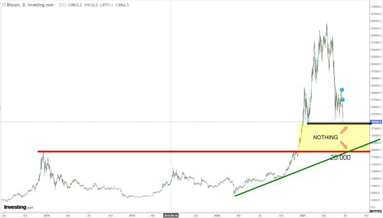 BITCOIN-22-JUNIO-2021% - Este Bitcoin se parece al de 20 000 a 10 000