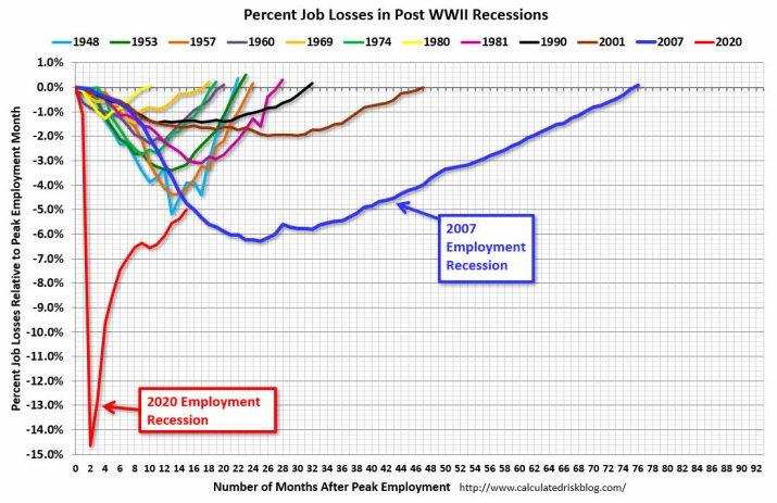 CAIDAS-DEL-EMPLEO-EN-EEUU-POR-CRISIS% - Caida del empleo por distintas crisis  tras la II G.M.