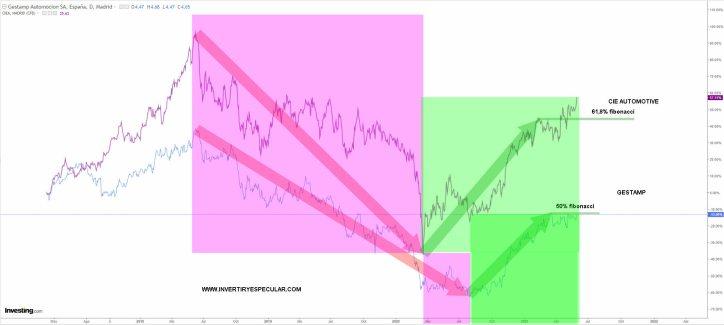 CIE-VS-GESTAMP-1-JUNIO-2021% - Cie Automotive vs Gestamp