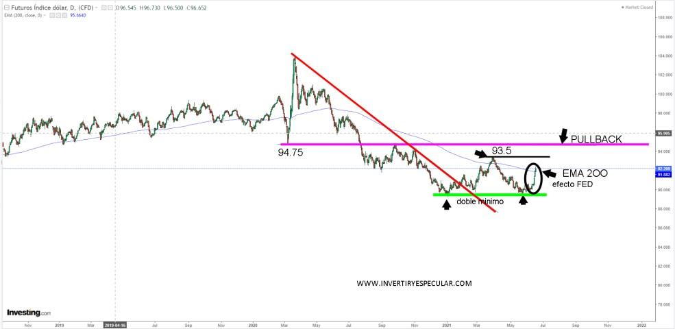 DOLAR-21-JUNIO-2021% - La Fed le regaló un suelo al dólar