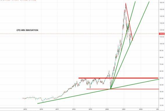 ETF-ARK-INNOVATION-17-JUNIO-2021% - Los ETFs de ARK no están para correcciones