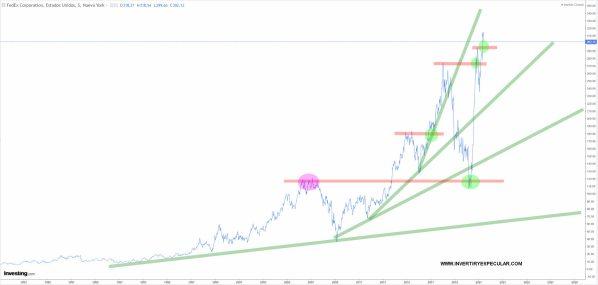 FEDEX-7-JUNIO-2021% - Tres valores con valor para el fondo de BIG DATA de Rothschild