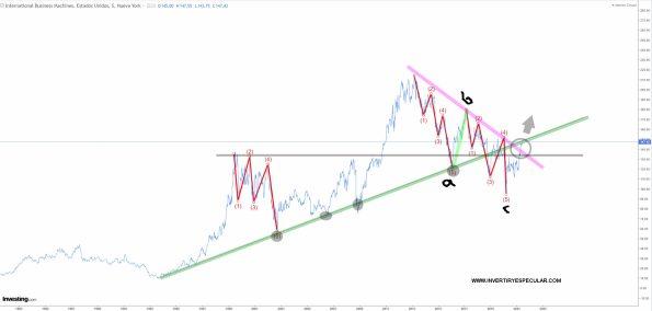 IB-ME-7-JUNIO-2021% - Tres valores con valor para el fondo de BIG DATA de Rothschild