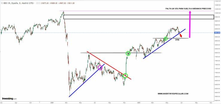 IBEX-23-JUNIO-2021% - Ibex progresa adecuadamente pero tememos corrección en ciernes