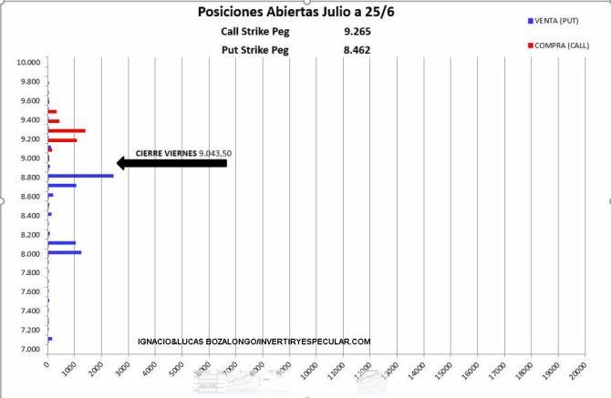 MEFF-28-JUNIO-2021% - Los operadores no tocan bola en IBEX para el vencimiento de julio