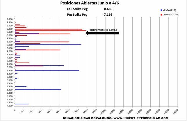 MEFF-7-JUNIO-2021% - Cero novedades en el mercado de opciones a la espera de decisiones