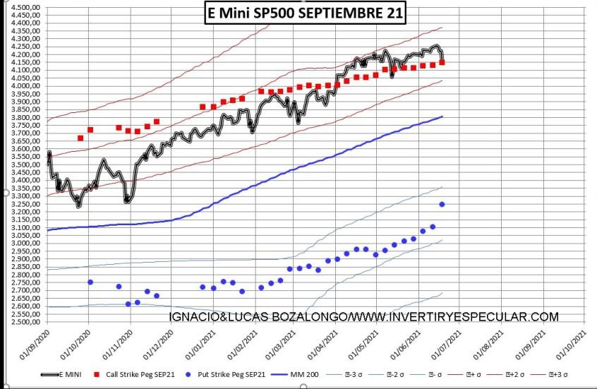 OPCIONES-SP-1% - Fuertes niveles negociados puts para el inicio del vencimiento de septiembre ¿bueno o malo?