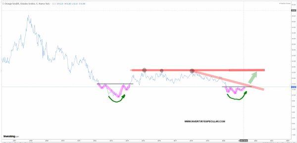 ORANGE-7-JUNIO-2021% - Tres valores con valor para el fondo de BIG DATA de Rothschild