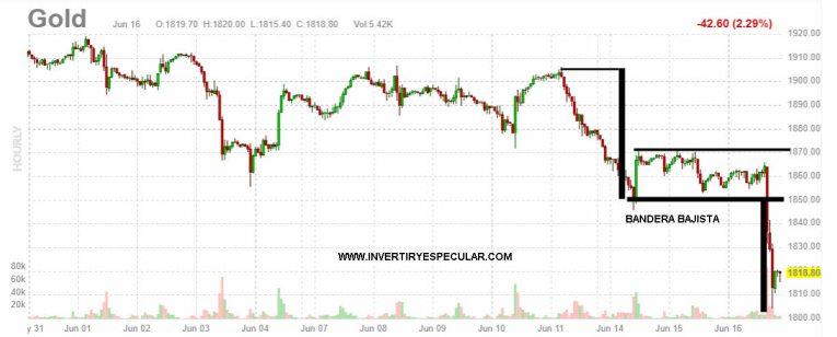 ORO-17-JUNIO-2021% - Reventón del dólar tras la reunión de la FED