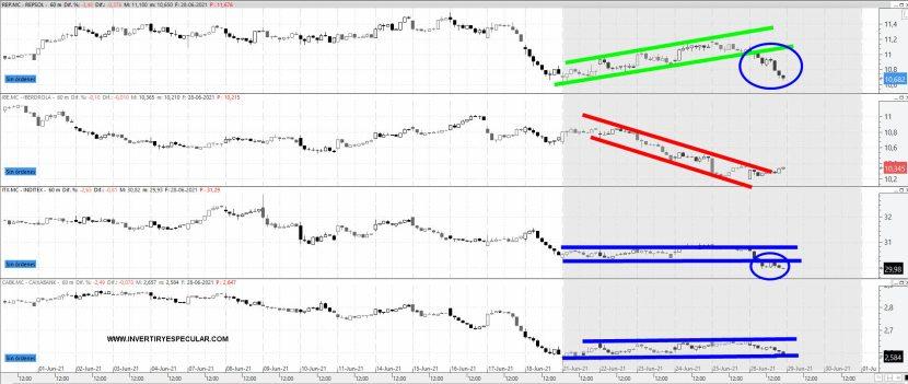 REP-IBE-ITX-CAIXABANK-29-JUNIO% - Un mal arranque de vencimiento para los blue-chips españoles