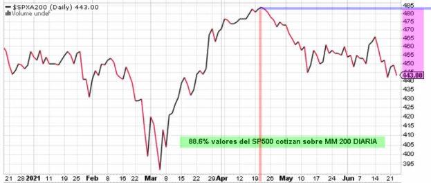VALORS-SOBRE-MM200% - Seguimos con la divergencia bajista precio vs sentimiento de mercado a cuestas