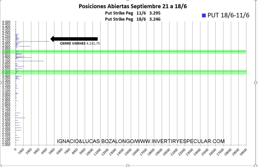 VARIACION-PUT% - Fuertes niveles negociados puts para el inicio del vencimiento de septiembre ¿bueno o malo?
