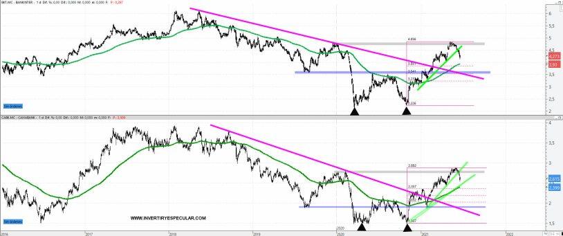 bankinter-y-caixaban-23-junio-2021% - Bankinter y Caixabank corrigiendo impulso alcista precedente
