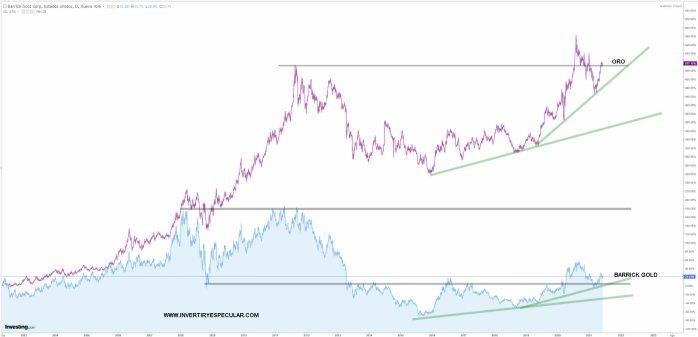 barrick-gold-vs-oro-11-junio-2021% - Barrick Gold u Oro directamente