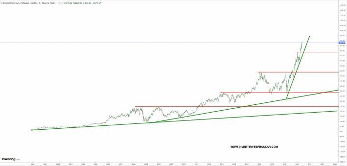 blackrock-1-junio-2021% - Blackrock en máximos de siglo