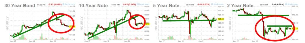 """bonos-22-de-junio% - Kaplan, presidente de la FED de Dallas: """"hay que empezar con el tapering pronto"""""""