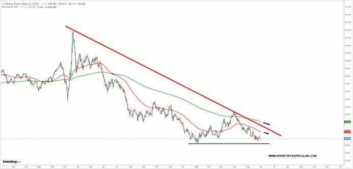 dolar-1-junio-2021% - Oro dos meses imparable y un dólar deplorable