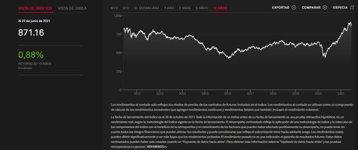 dow-jones-commodities-1% - Las commodities  irán a más