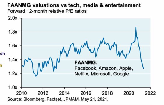 faanmg-vs-tecnos-17-junio% - La valoración de las FAANMG han caido en picado frente a la técnología,  la media y entretenimiento