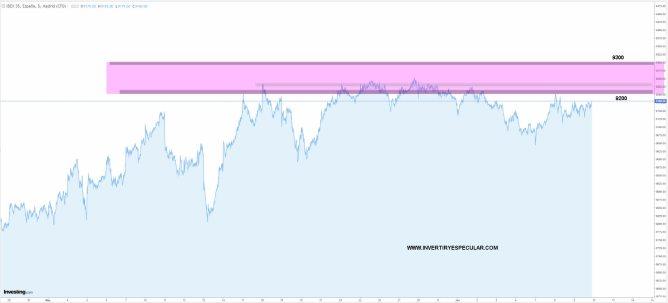 ibex-9-junio-2021% - Ibex contenido entre 9200-9300